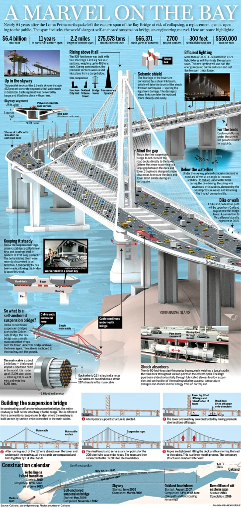 Bay Bridge-New contruction graphic- BANG 9-1MED